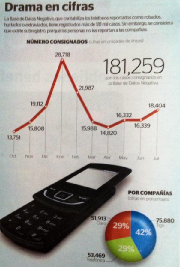 140825-robo-celulares-prensa-libre