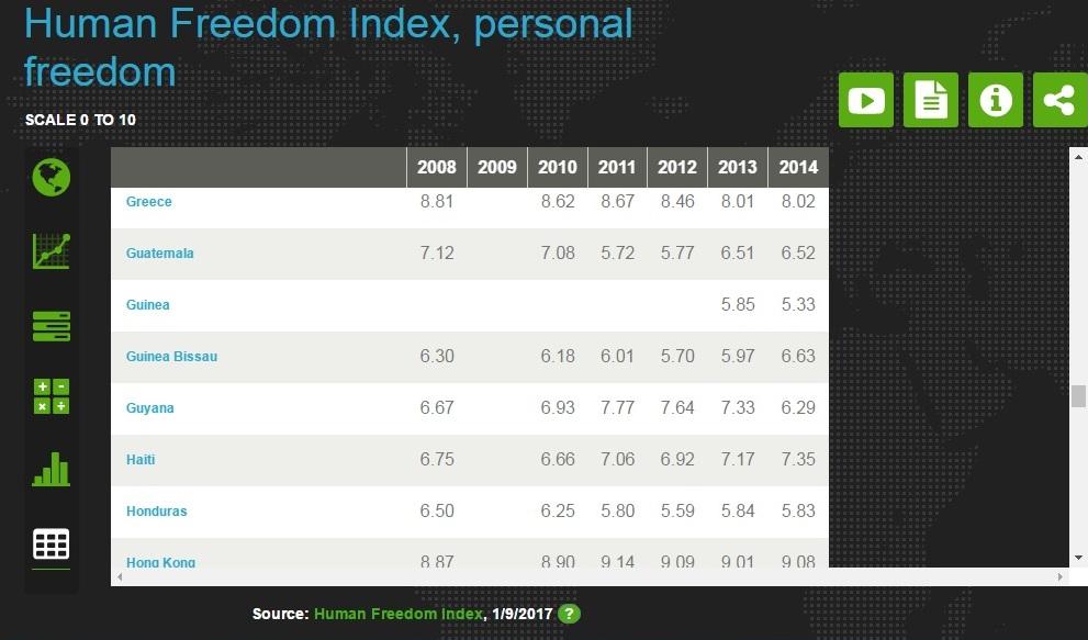 indice-de-libertad-personal